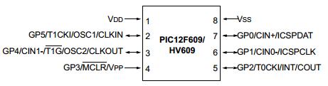 12f615 datasheet